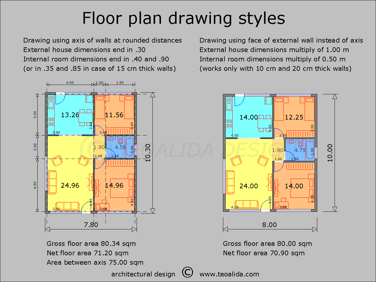 Building code rules for an ideal housing and city for Area of a floor plan