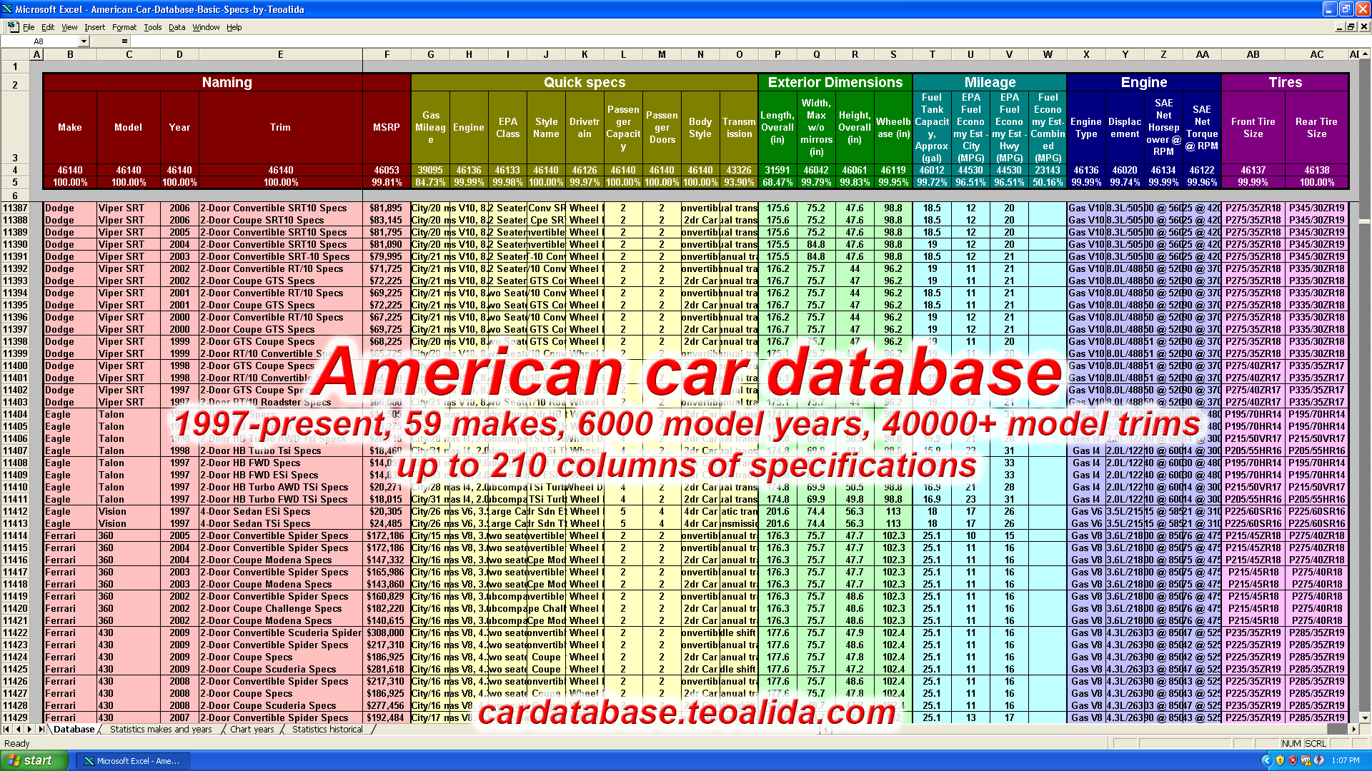 American Car Database, vehicle specifications