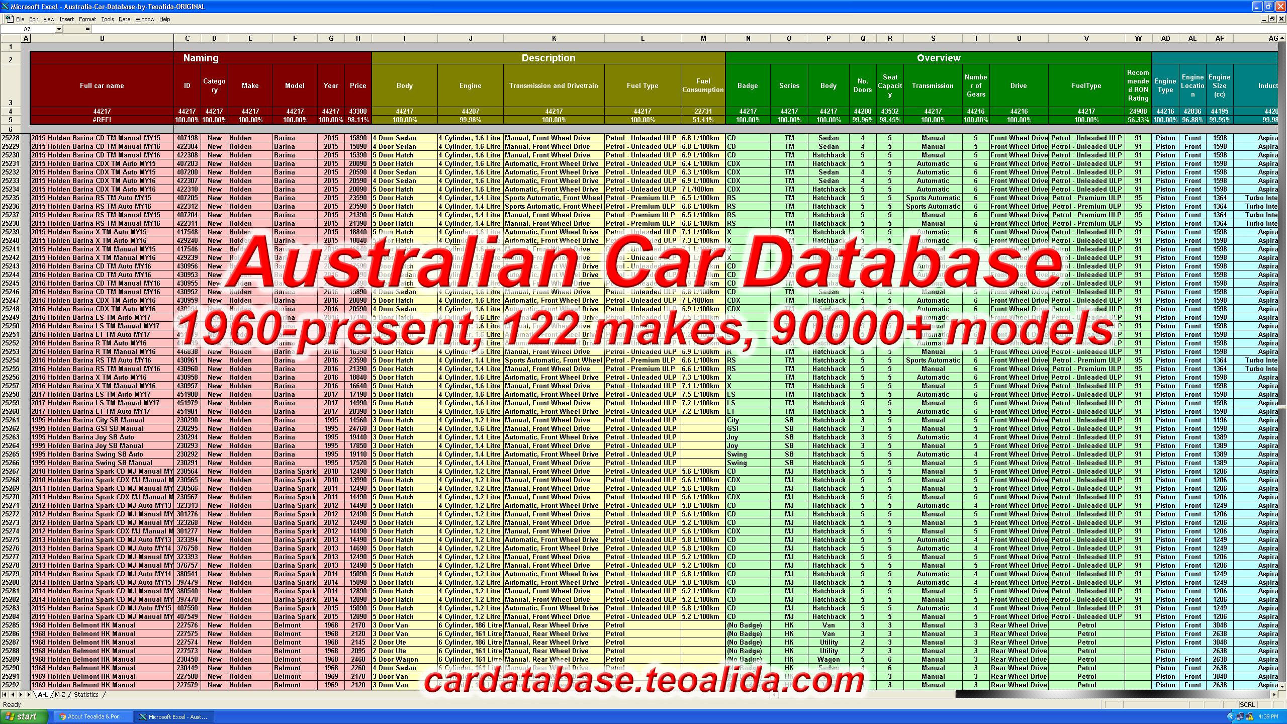 Australia car database