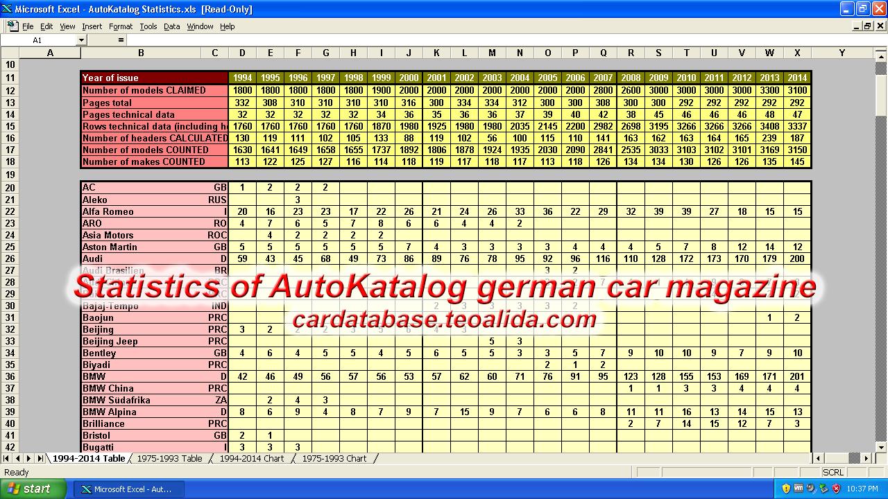 AutoKatalog statistics