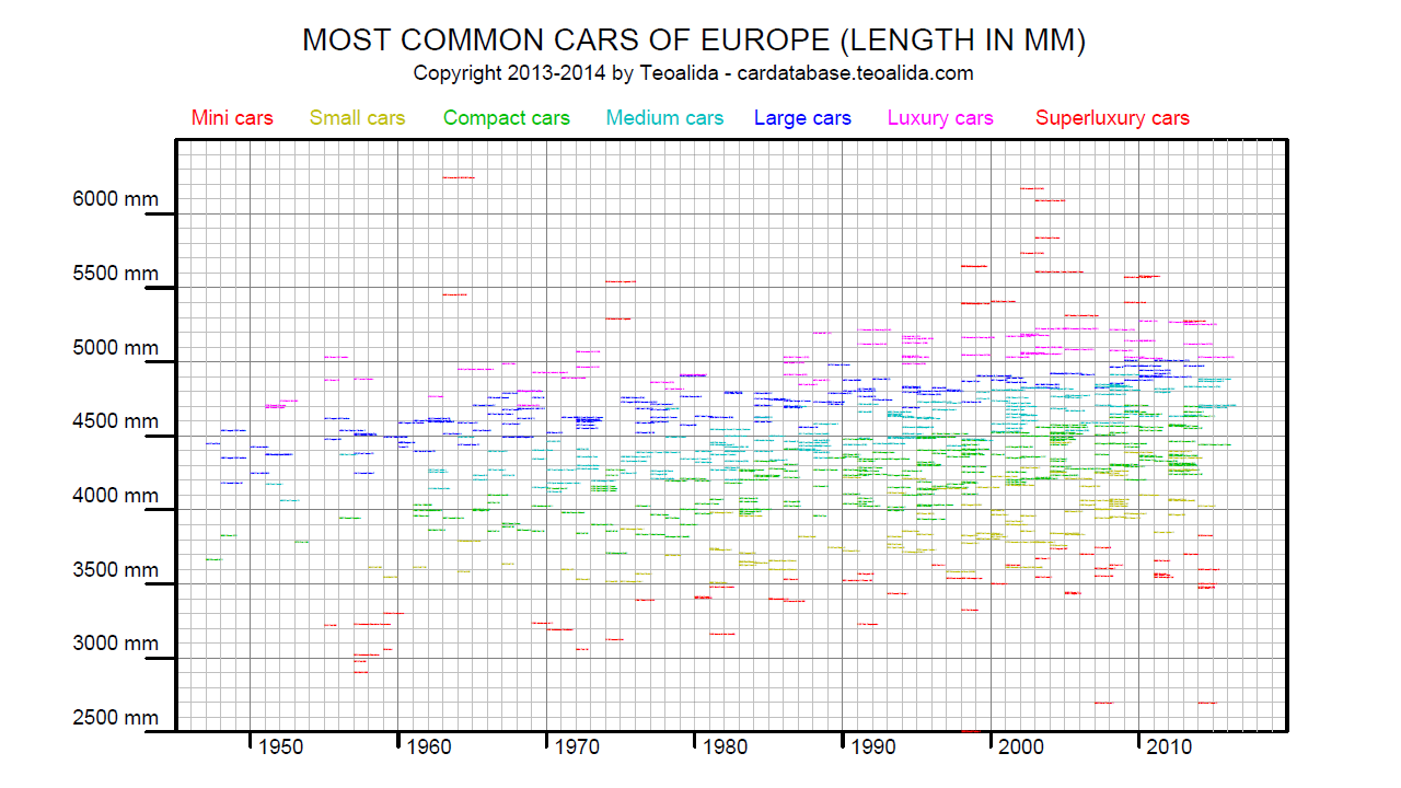 Car Length Evolution