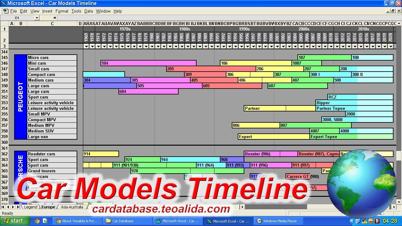 Car Models Timeline