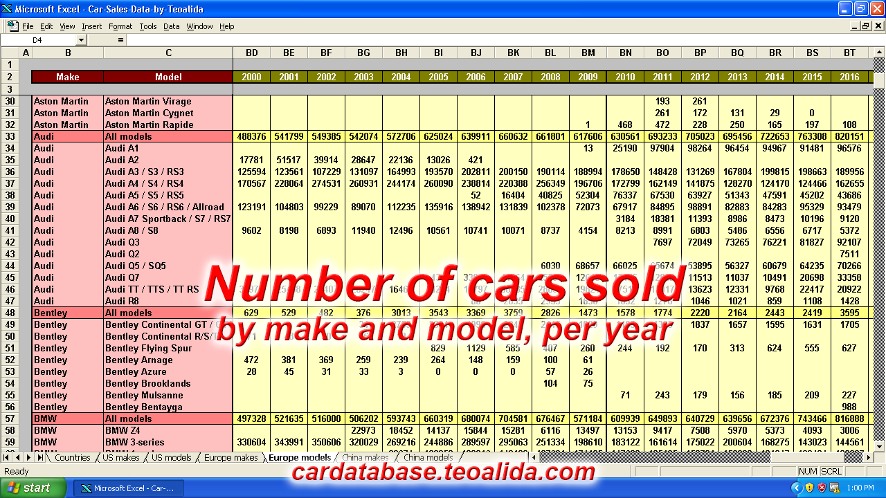 Car sales figures