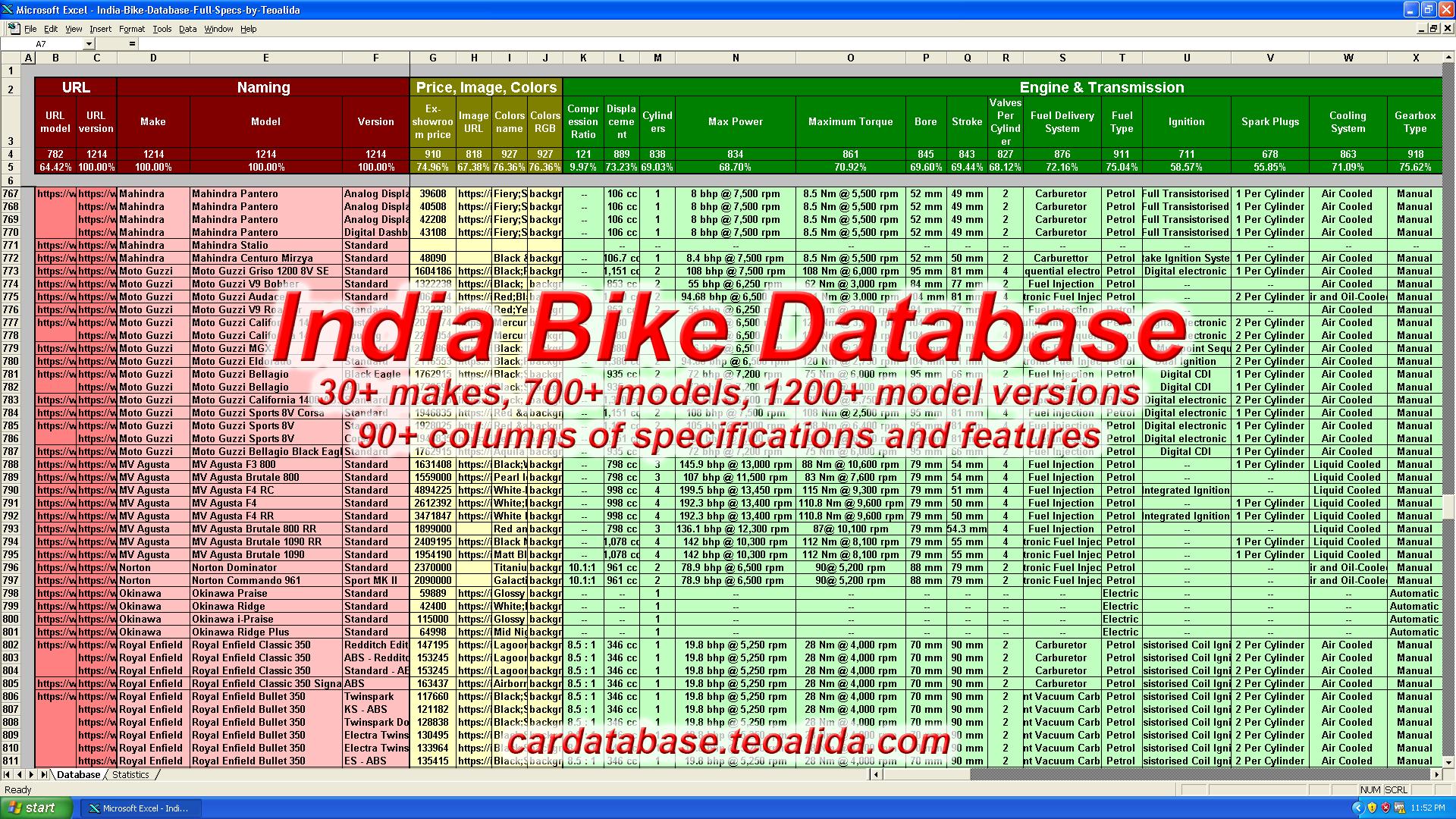 India car database