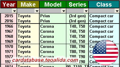 Year-Make-Model car database