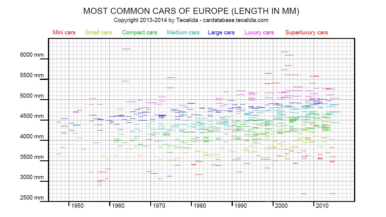 Car length evolution
