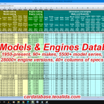 European Car Models & Engines Database