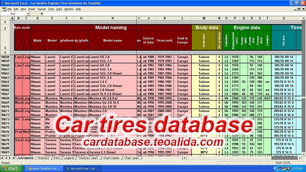 Car Models Tires Database