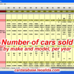 Car sales data