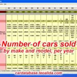 Car sales data
