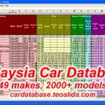 Malaysia Car Database