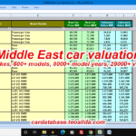 Middle East car valuation for insurance companies