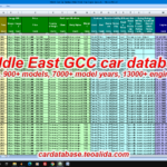 Middle East GCC car database