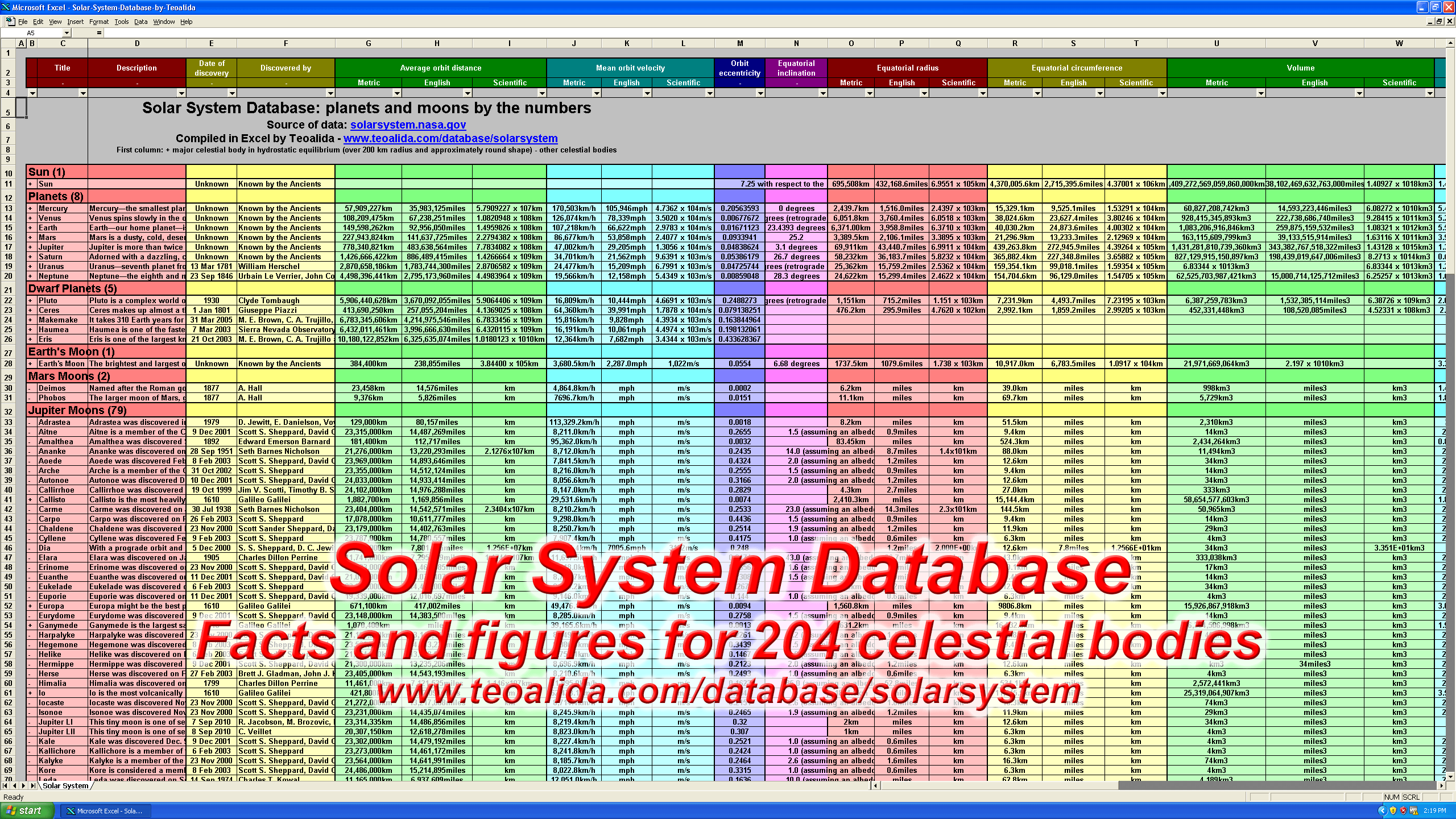 Solar System Database - planets and satellites facts and figures
