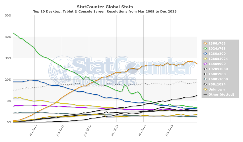 StatCounter Global Stats - Top 10 Screen Resolutions