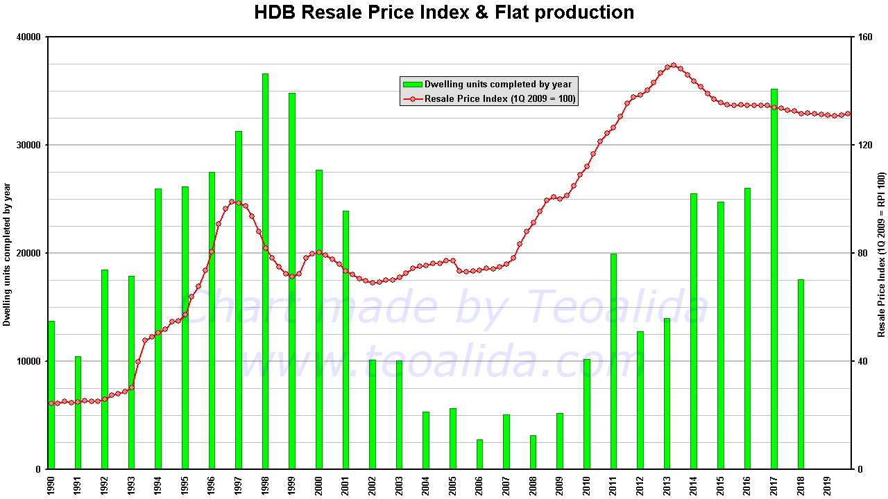 HDB resale flat prices 1990-20209