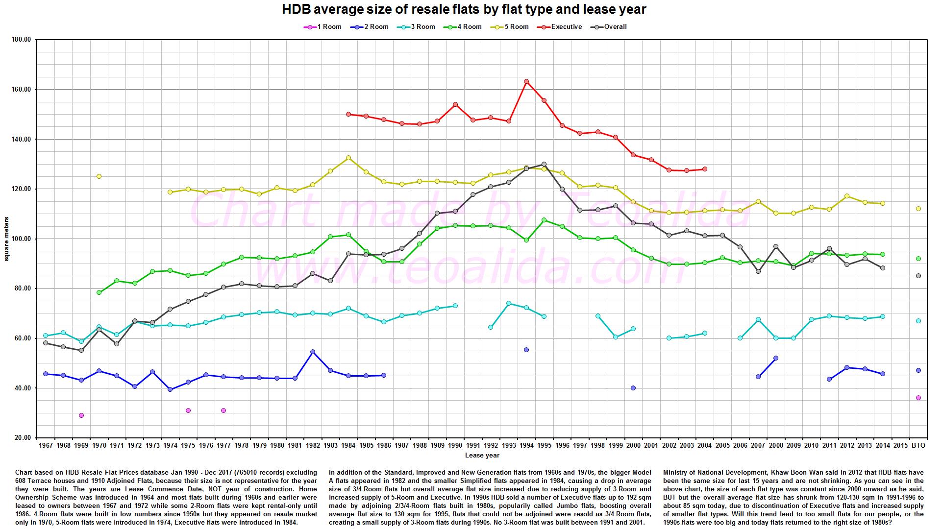 HDB flats size 1960s-2010s