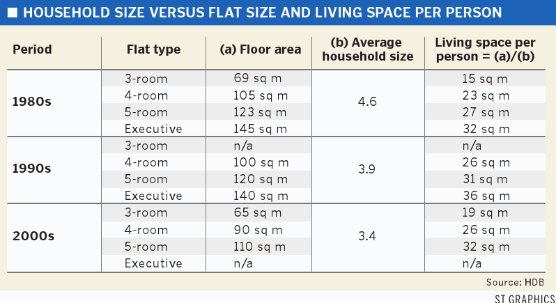 HDB household size versus flat size and living space per person