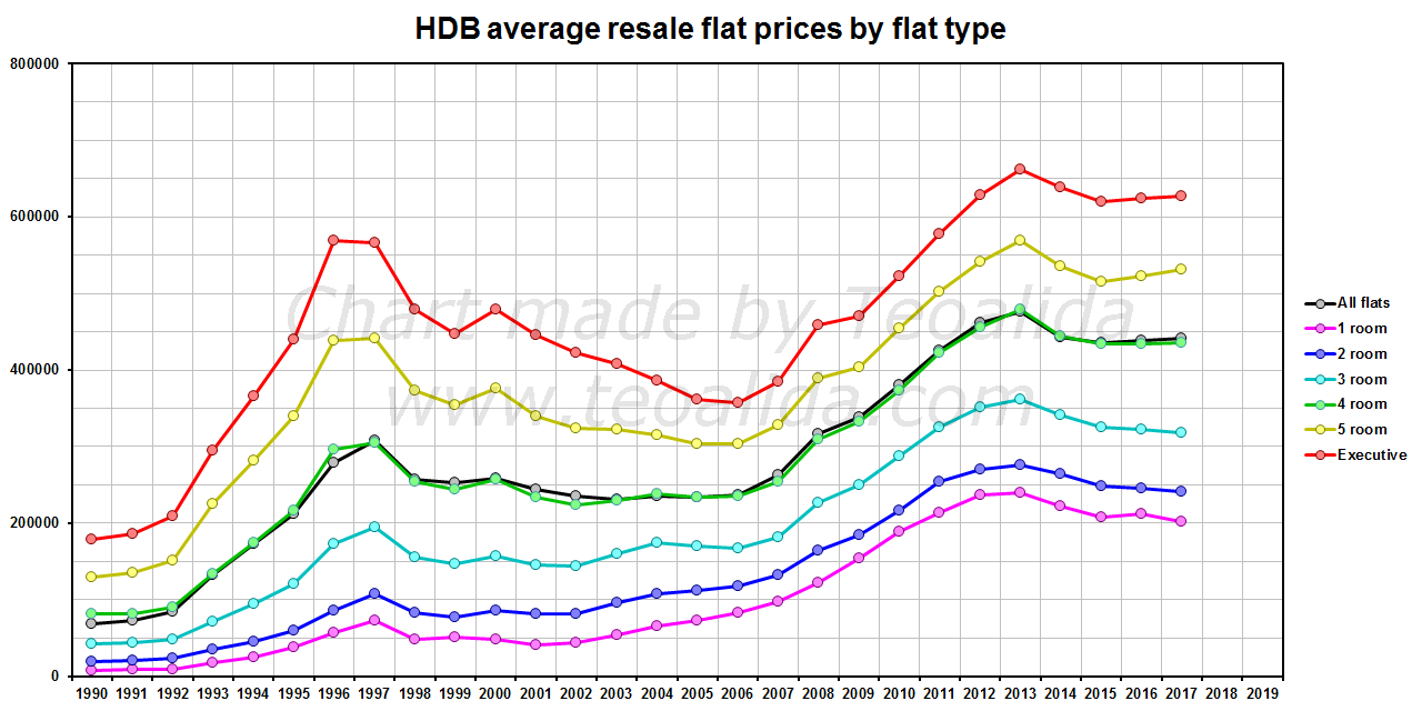 HDB resale flat prices by flat type