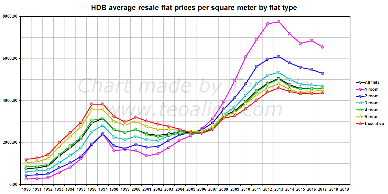 HDB resale flat prices per sqm by flat type