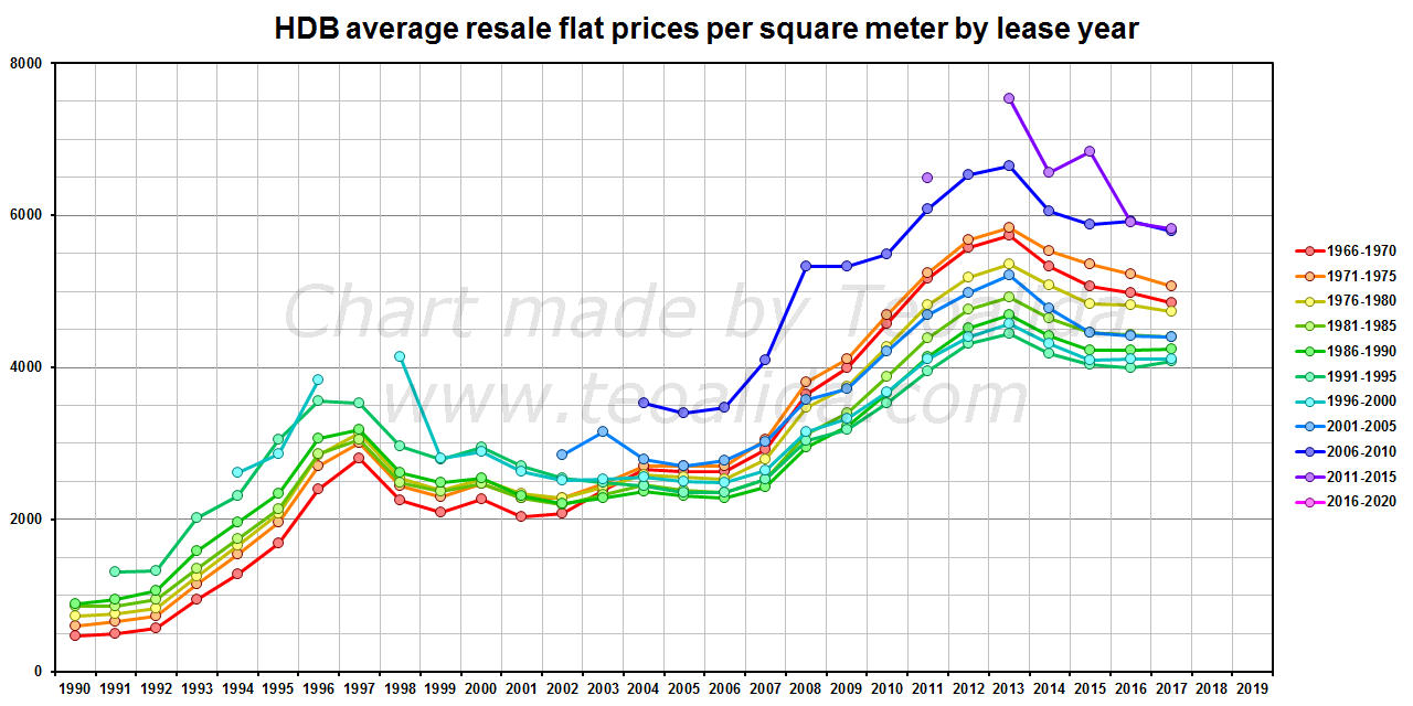 HDB resale flat prices per square meter by lease year