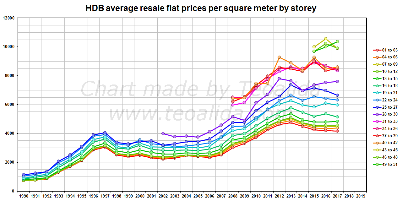 HDB resale flat prices per square meter by storey