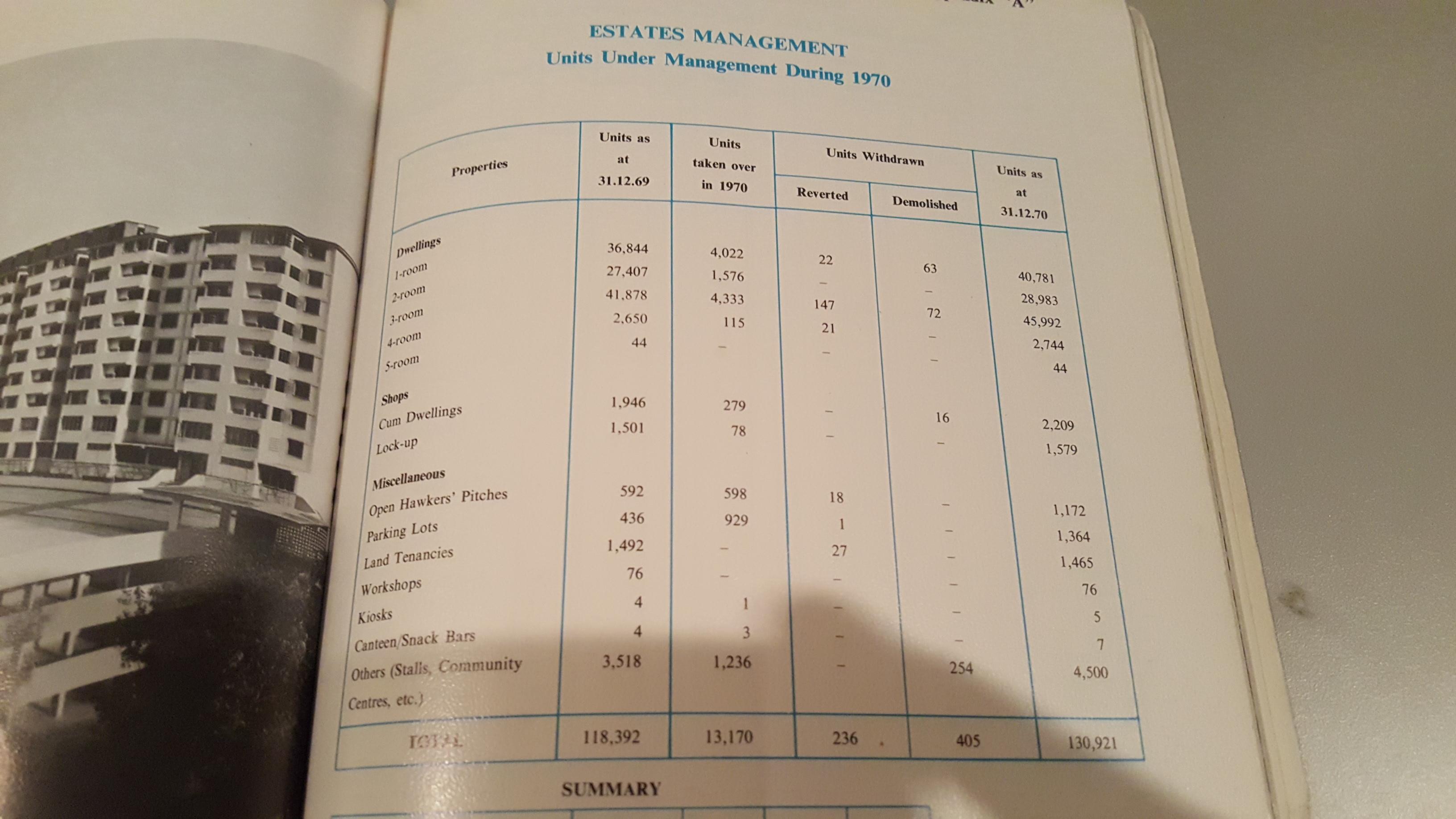 HDB Annual Report 1970