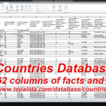 World countries database