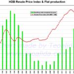 HDB price trends