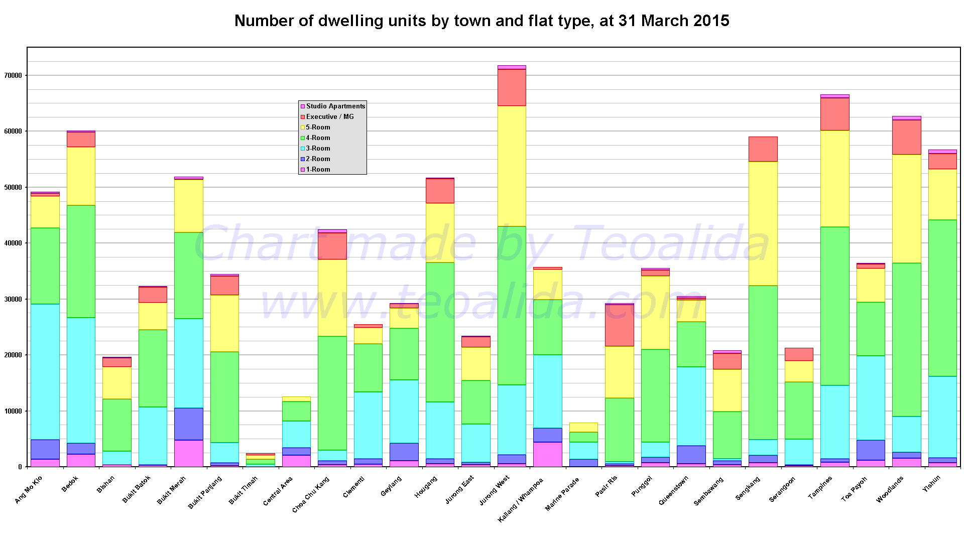 HDB dwelling units per town and flat type