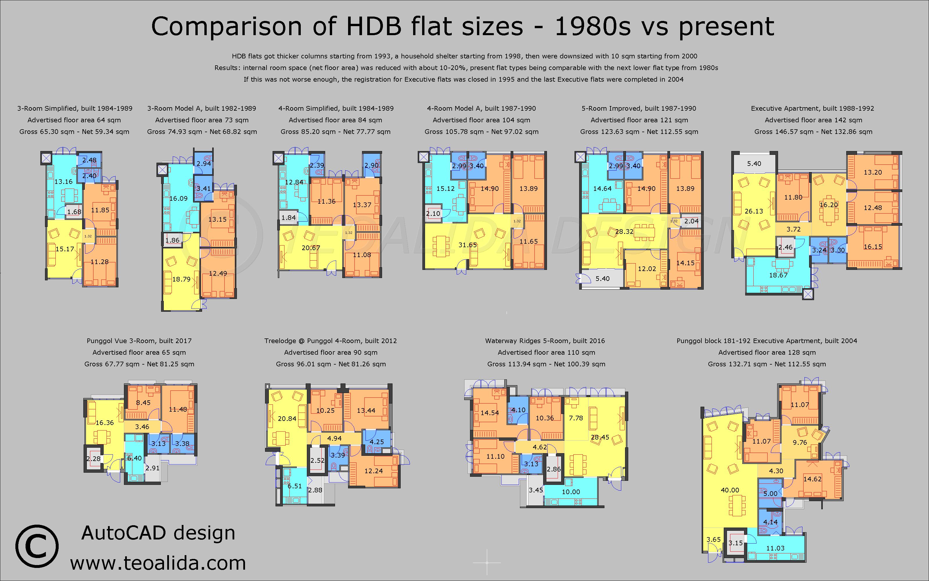HDB flat types