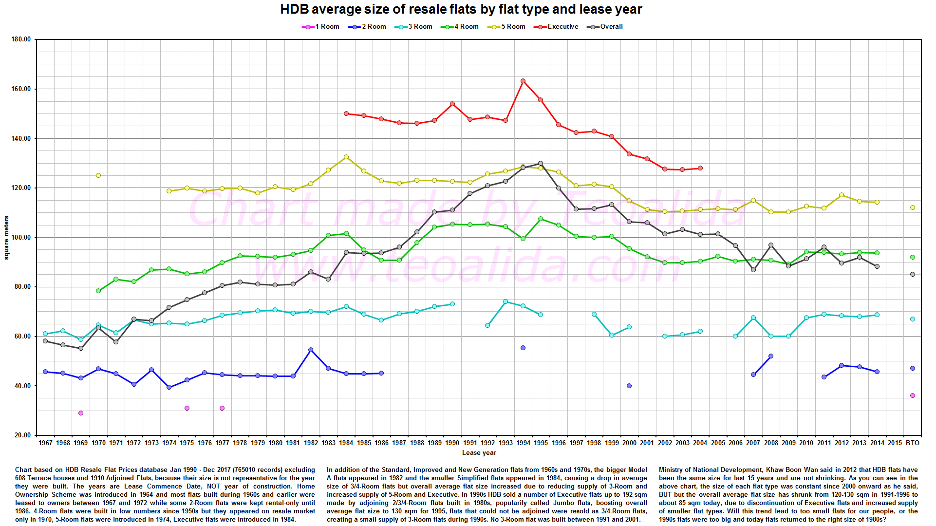 HDB flats size over years