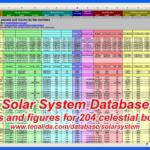 Solar System Database