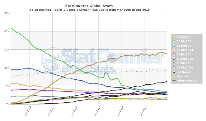 Screen resolution statistics