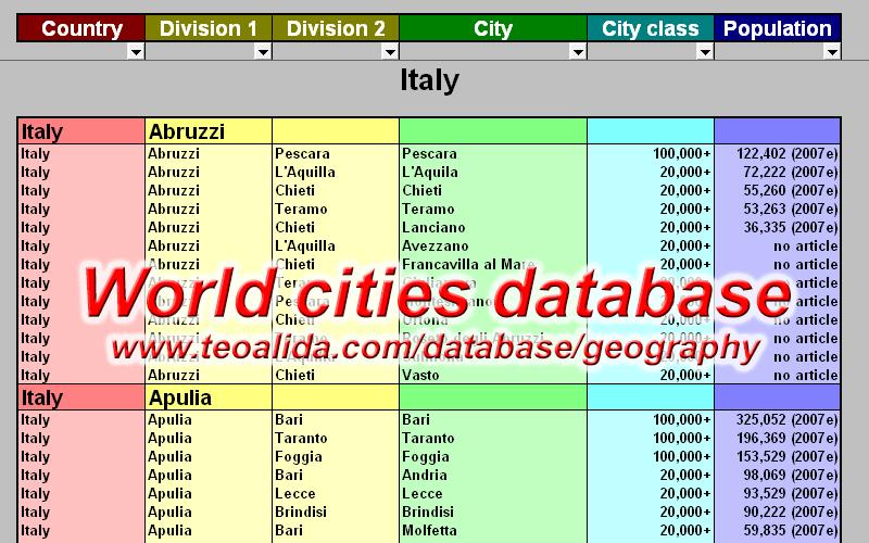 World cities database