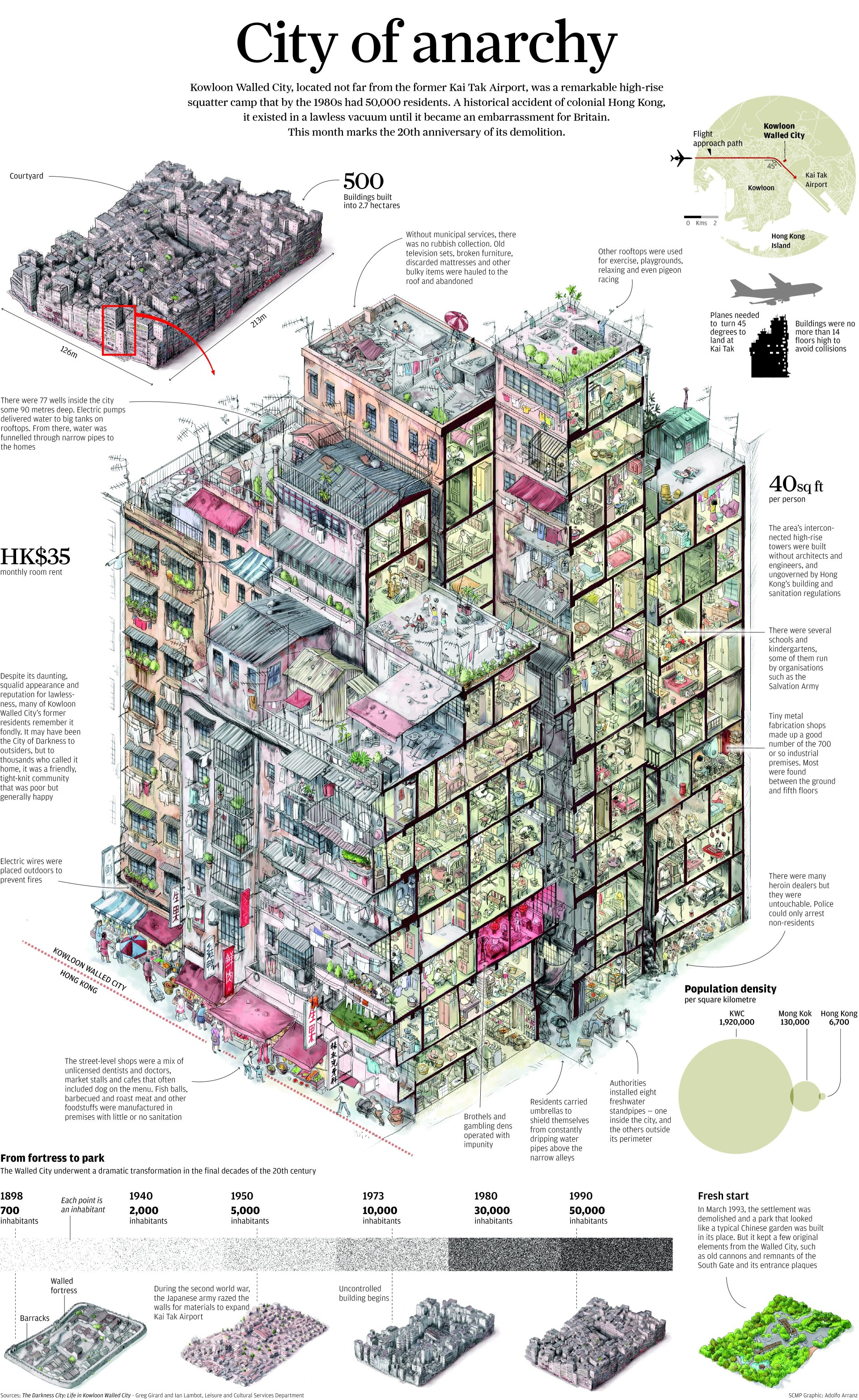 Kowloon Walled City infographic